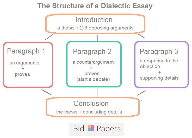 how to write a dialectic essay assignment and sample dialectic essay structure