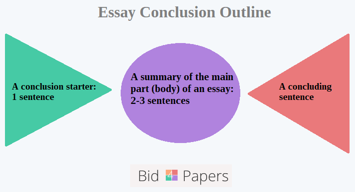 Conclusion outline for essay