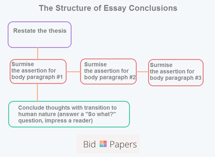 best way to write a conclusion