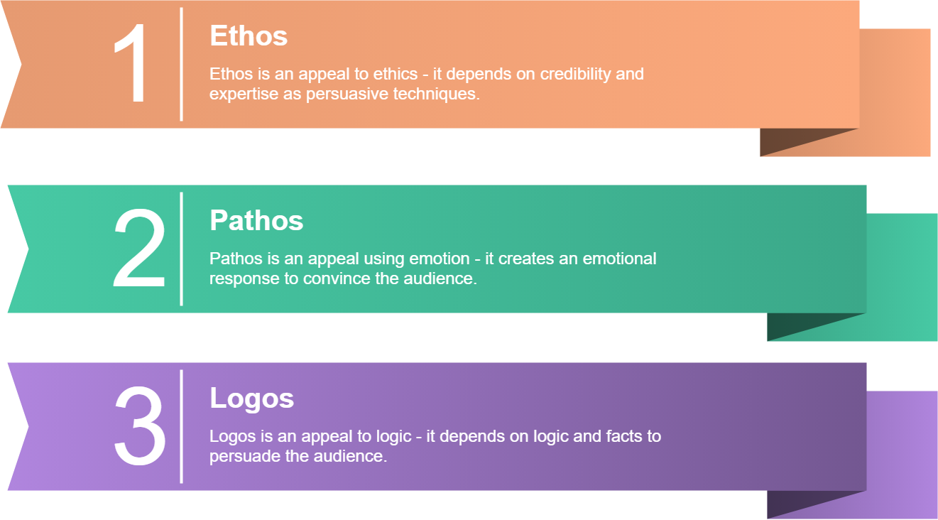 ethos, pathos and logos in persuasive essay writing