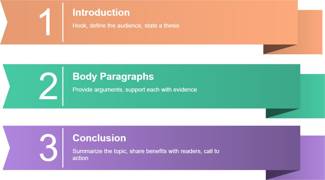 persuasive essay formatting components