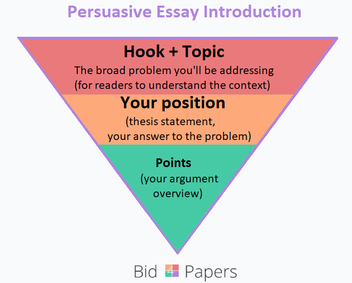 persuasive essay introduction pyramid