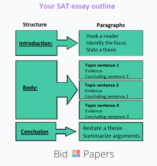 sat essay outline by bid4papers