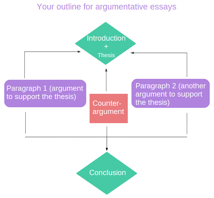 argumentative-essay-outline