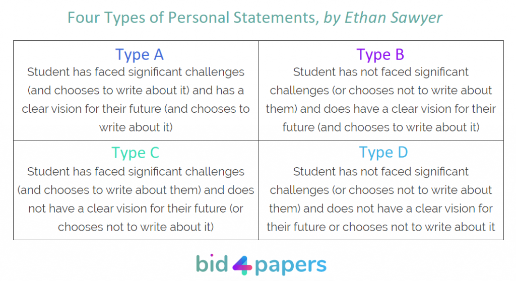 personal-statement-types