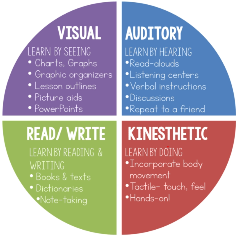 learning-styles-for-student-productivity