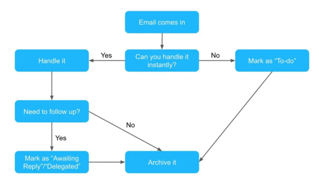 email-productivity