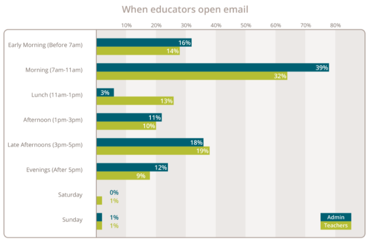 best-time-to-email-teachers