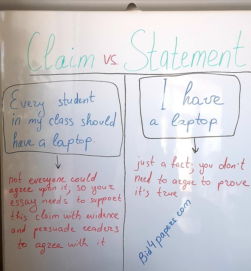 essay-calim-vs-essay-statement